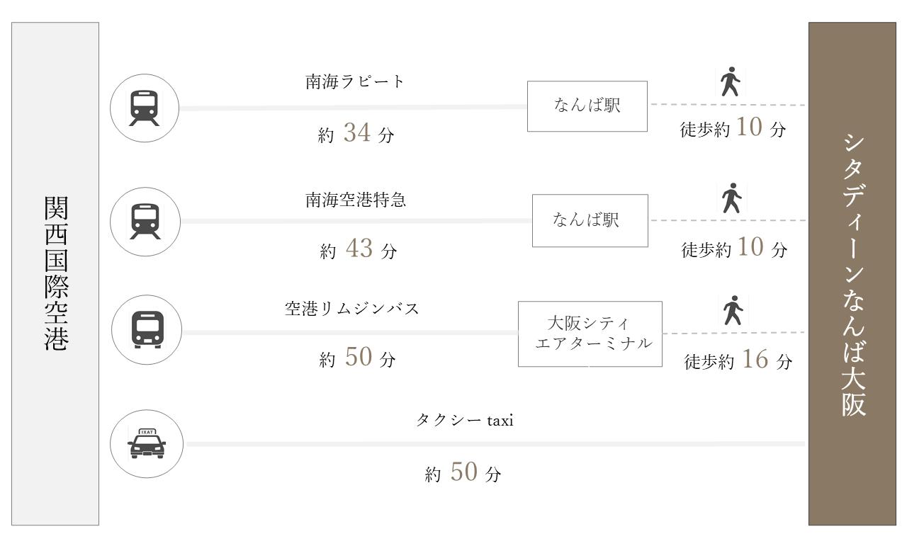 ホテルまでの行き方(関西国際空港空港から)